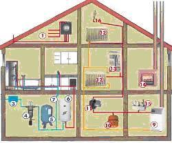 МашТехИнвест - Системы отопления и нормативные документы. Отопление - без проблем.