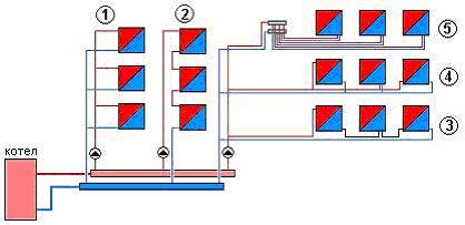 МашТехИнвест - Водяное отопление, схемы и расчет отопления в Москве от ГК «Маштехинвест»