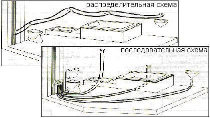 Схемы рвзводки водоснабжения